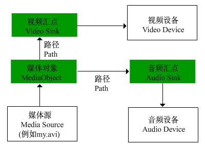 第49篇 进阶(九) 多媒体应用简介